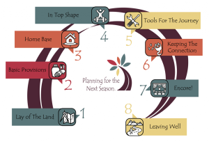 Planning for the Next Season FREE Workshop